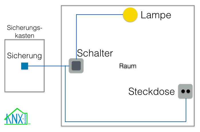KNX verkabelung - standard elektro installation