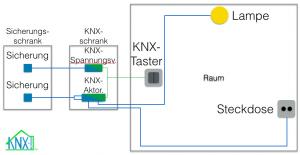 KNX-Installation als Beispiel mit einer Lampe und einer Steckdose