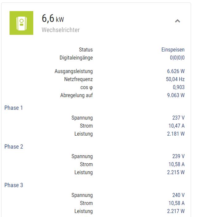Photovoltaik und KNX. Abriegelung steigt, wenn der Stromverbrauch steigt.